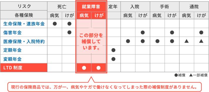 LTD制度の補償範囲(現行商品との比較表)