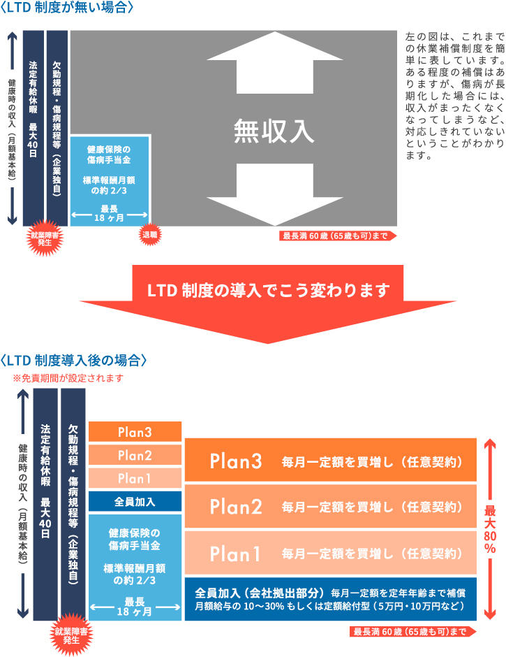 LTD制度のイメージ図