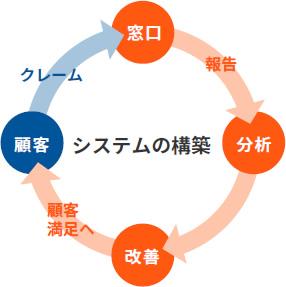 クレームをビジネス資源に変え、最大限に活用する社内システムの構築