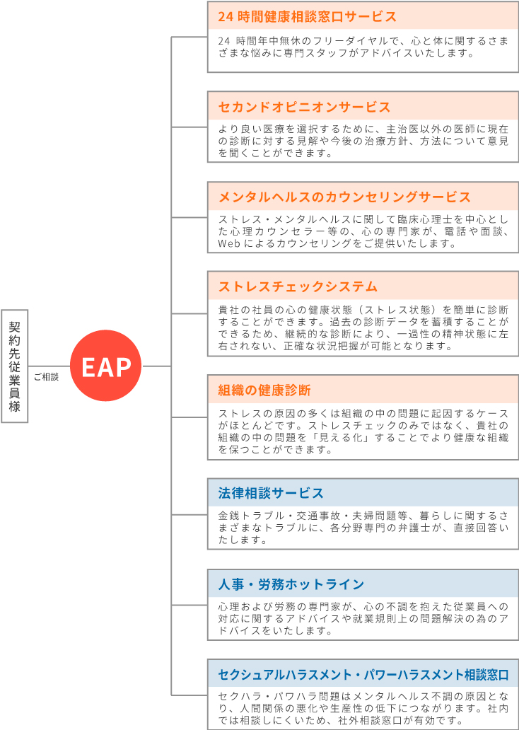 EAPのサービス詳細